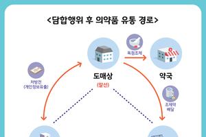 경기도 특사경 '의약품 불법 담합' 철퇴